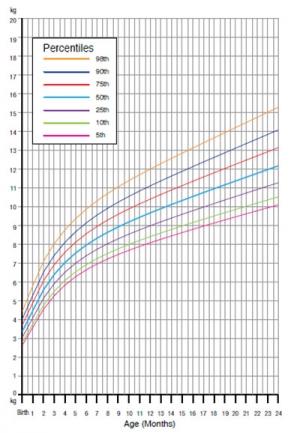 افزایش قد و وزن کودک