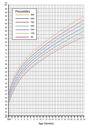 افزایش قد و وزن نوزاد